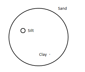 Lab settlethatsoil diagram