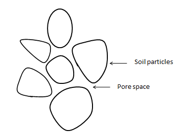 Lab soilpermeability diagram