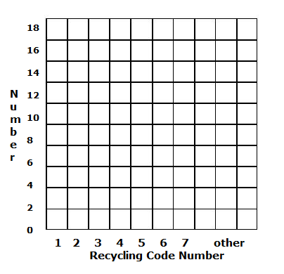 Activity chemistryineverydaylife graph