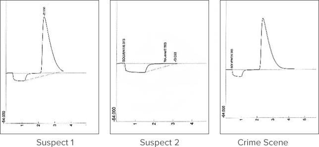 Forensic Themes Figure 2
