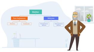 Classifying matter animation thumbnail