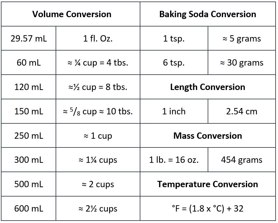 Conversion factors table